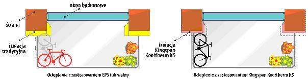 Izolacja Kingspan