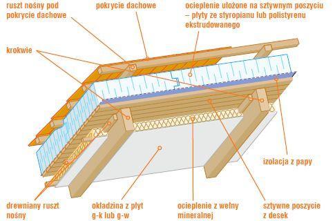 Ocieplenie dachu styropianem