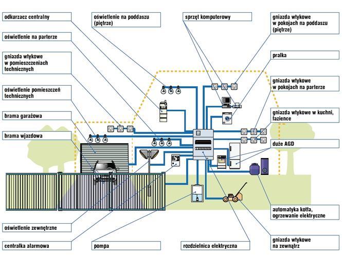 Obwody instalacji elektrycznej
