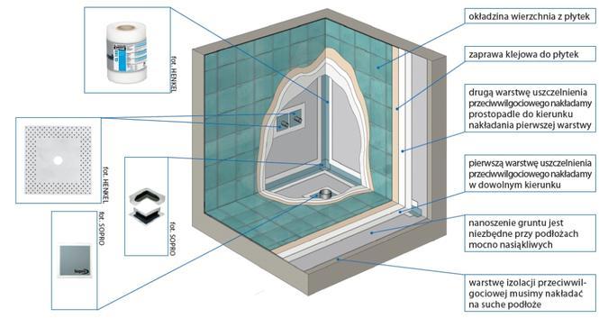 Sucha łazienka. Materiały do izolacji łazienki