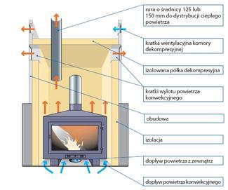 Sposoby rozprowadzania ciepła w systemach DGP