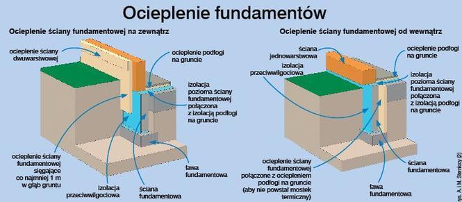 Izolacja fundamentów: jak wykonać izolację przeciwwilgociową, przeciwwodną i cieplną