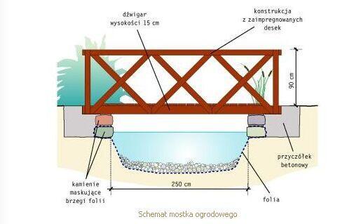 18717 Схема сад мост Выбор материала деревянные мосты саду может быть...
